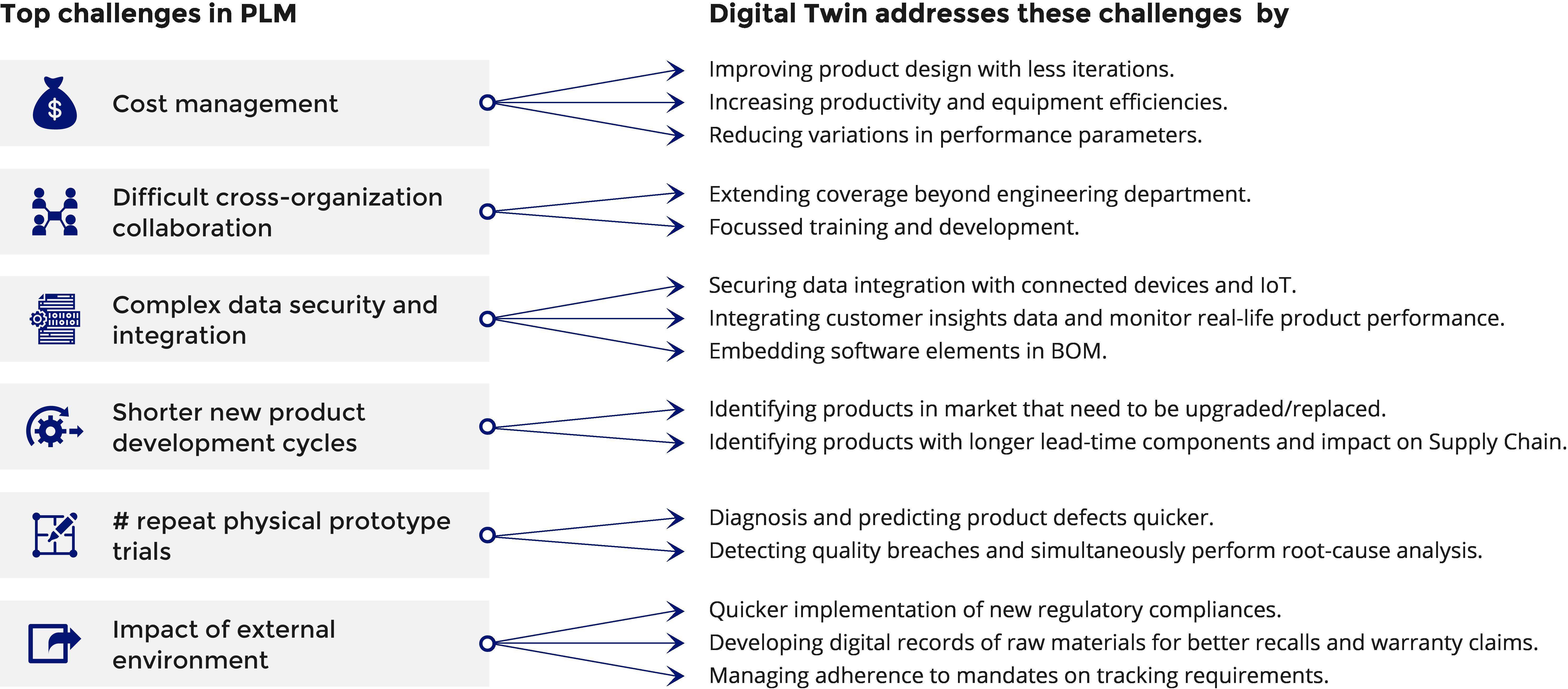 Top challenges, Diagram, Blog, Incisiv