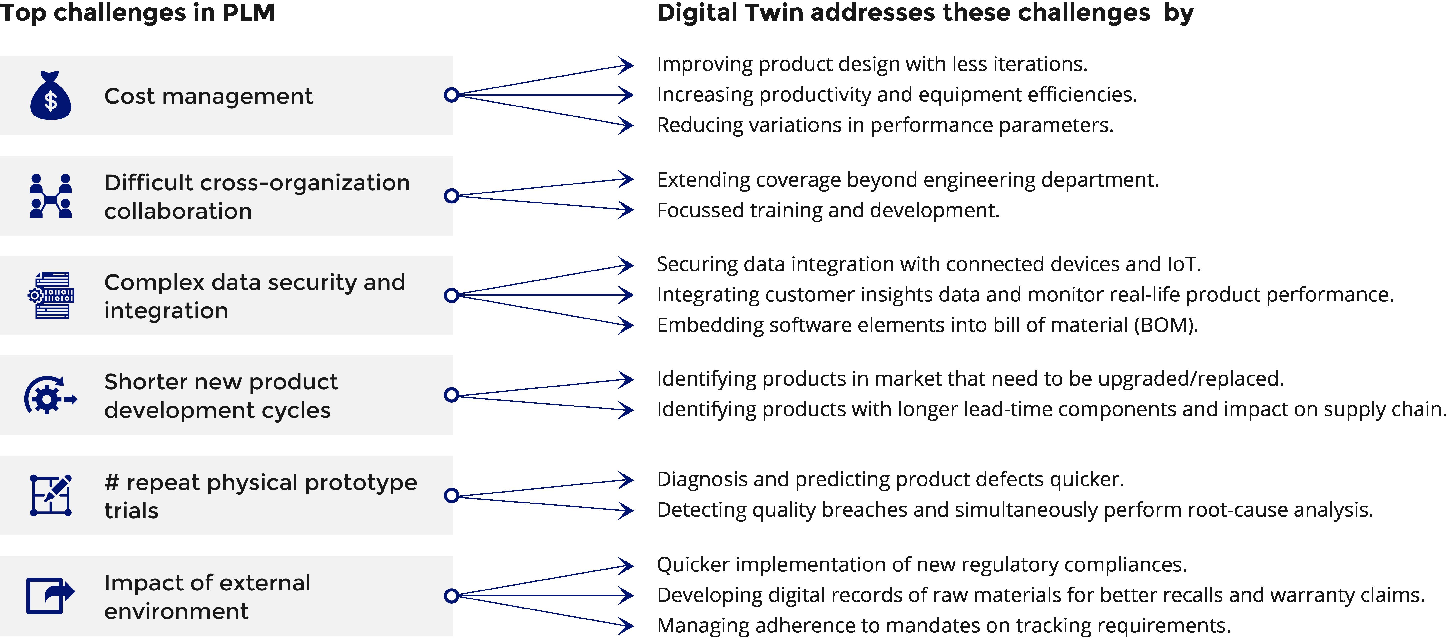 Top Challenges, Diagram, Incisiv