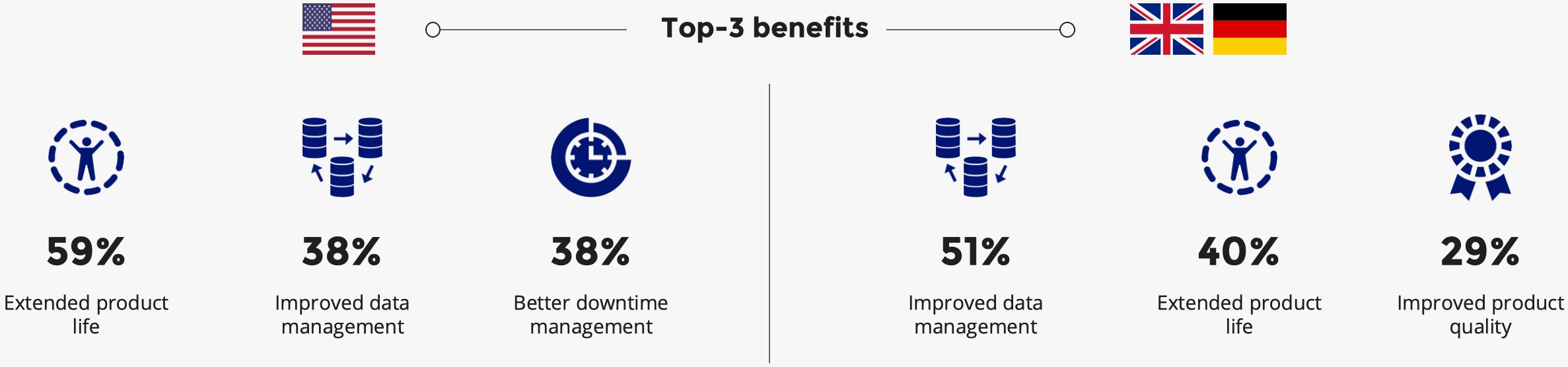 Top 3 Benefits