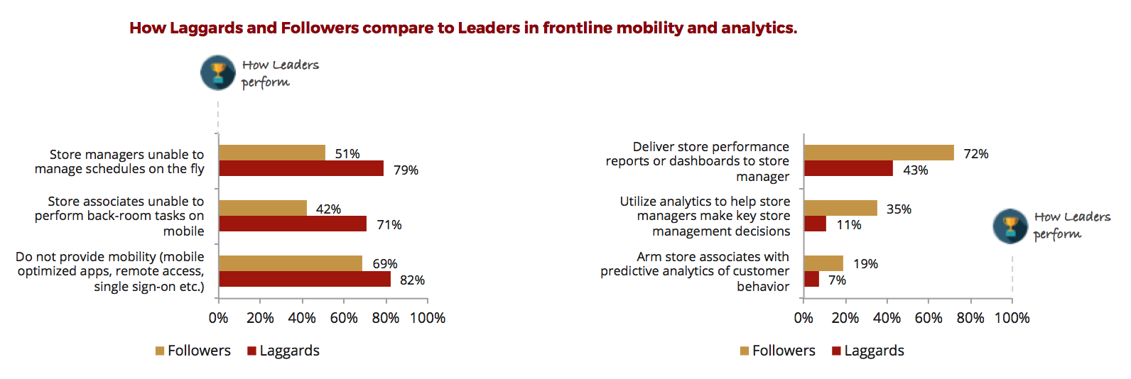 Frontline mobility and analytics