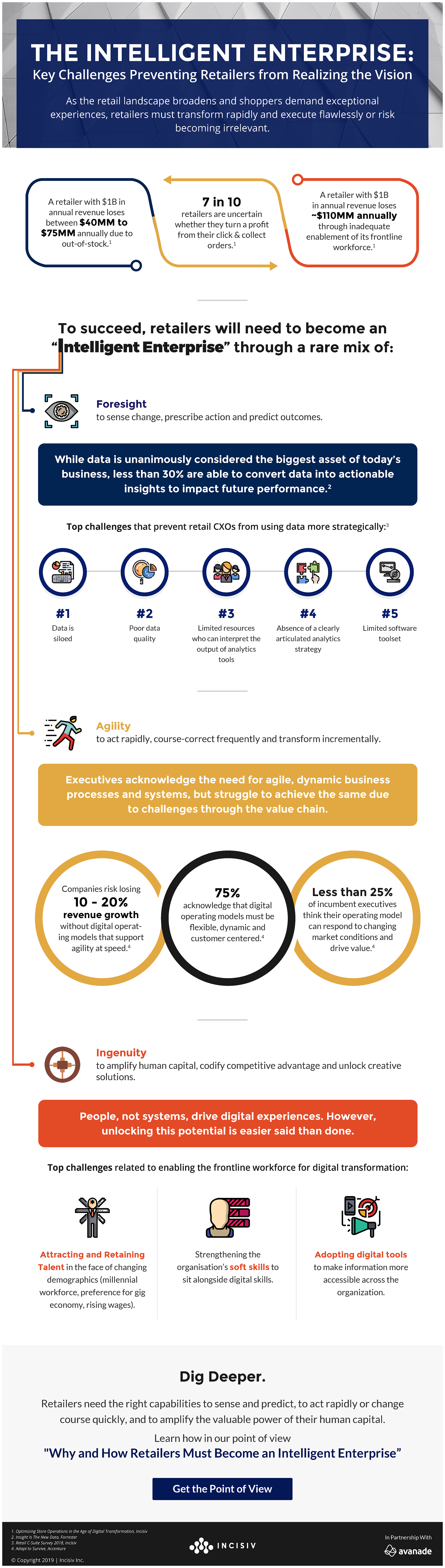 The Intelligent Enterprise, Infographic