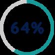 64 Percent