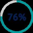 76 Percent